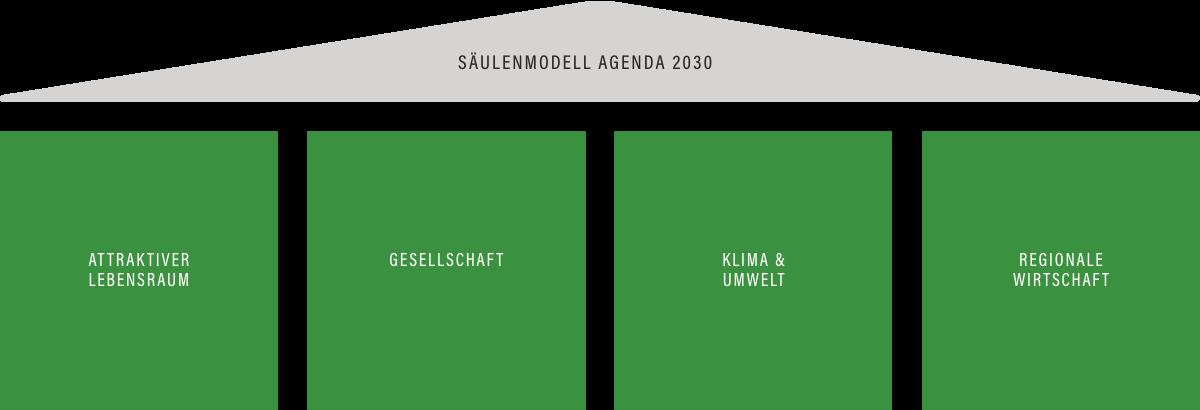 Säulenmodell Agenda2030